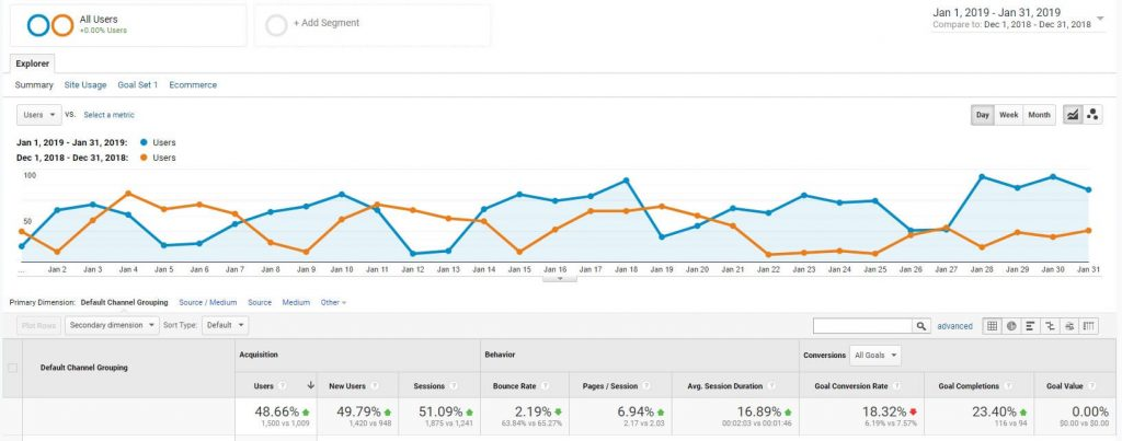 Month over month organic traffic is better than week over week