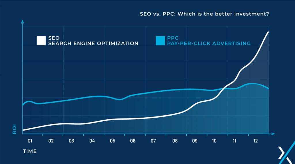 SEO vs PPC ROI over time Graph