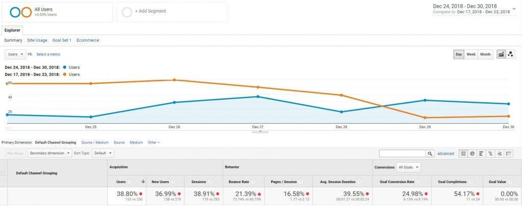Week over Week Organic Traffic Measurement