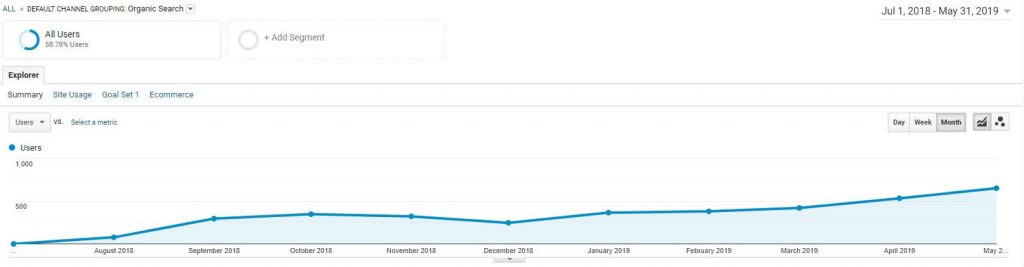 Regex SEO's real client's organic traffic improvement over time