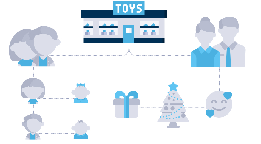 Target Segmentation of Audience for a Toy Store Business